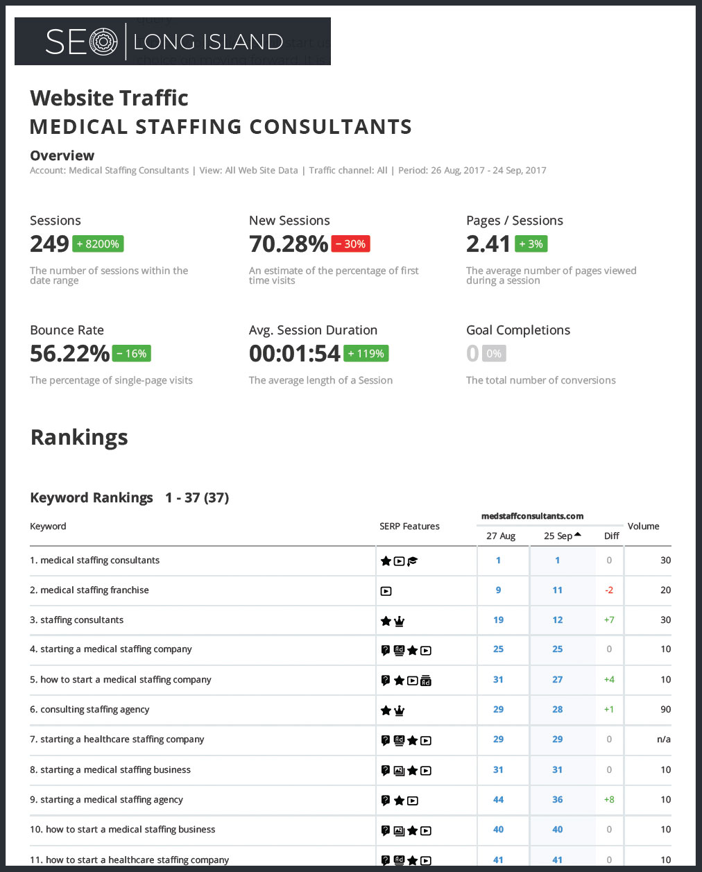 Starting SEO Report Example